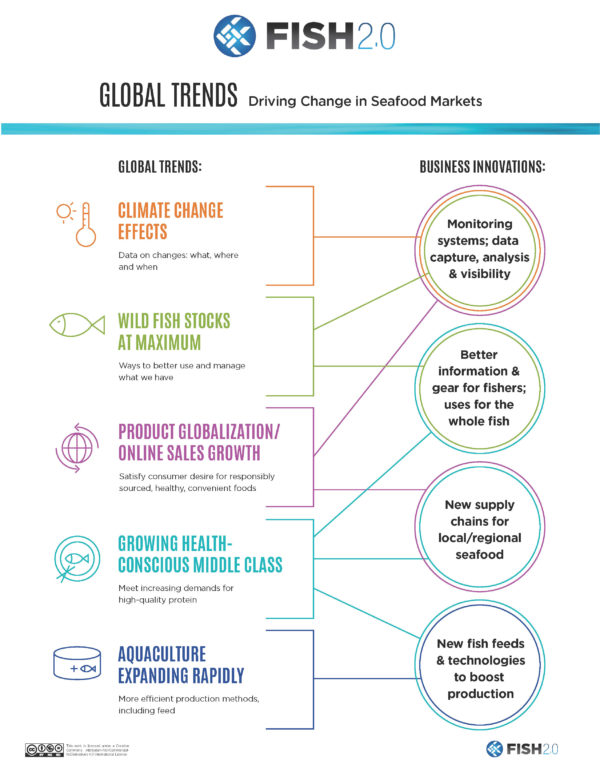 Global Trends Diagram